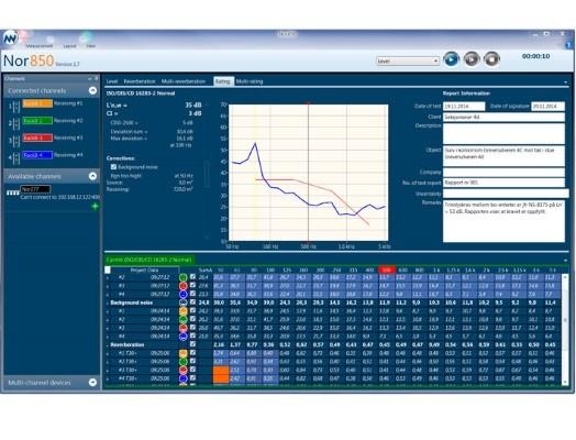 Wielokanałowy system do pomiarów akustycznych Nor850