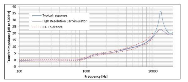 Nowy symulator ucha